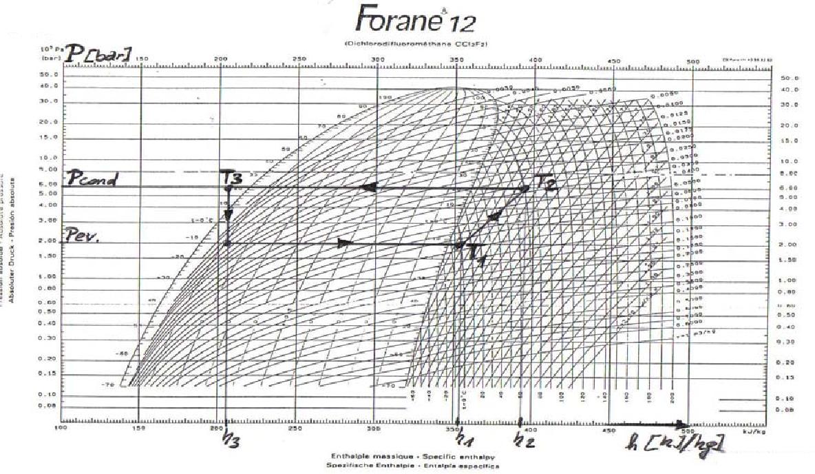 Диаграмма r12 фреона Forane