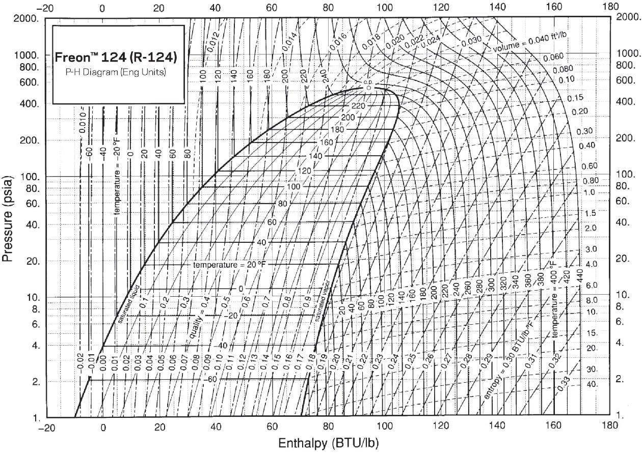 Диаграмма фреона R124