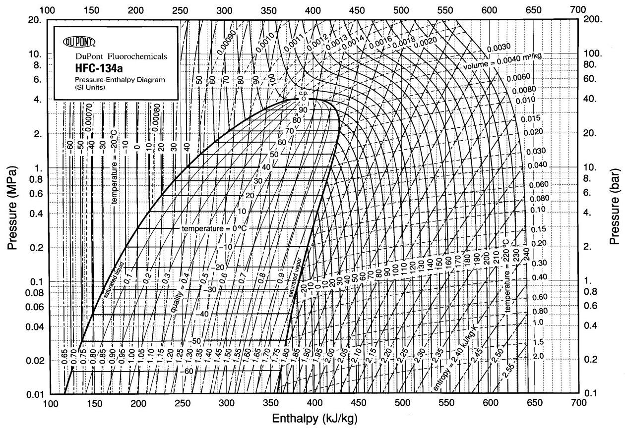 Диаграмма Молье для R134a