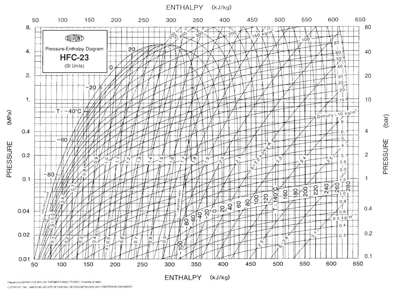 Диаграмма Молье для хлдадагента (фреона) R-23