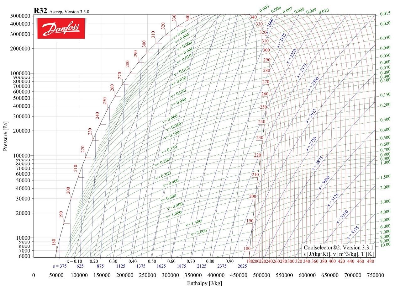R32 фреон диаграмма