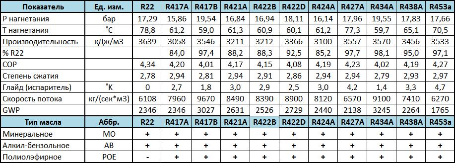 Сравнение характеристик аналогов фреона R22: R417A, R417B, R421A, R422B, R422D, R424A, R427A, R434A, R438A, R453a