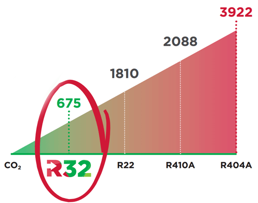 Влияние фреонов R32, R22, R410a, R404a на парниковый эффект