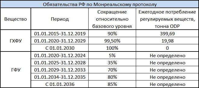 Таблица графика обязательств России по Монреальскому протоколу