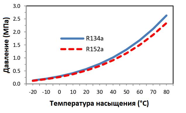 Сравнительная диаграмма давления и температуры насыщения R152a и R134a