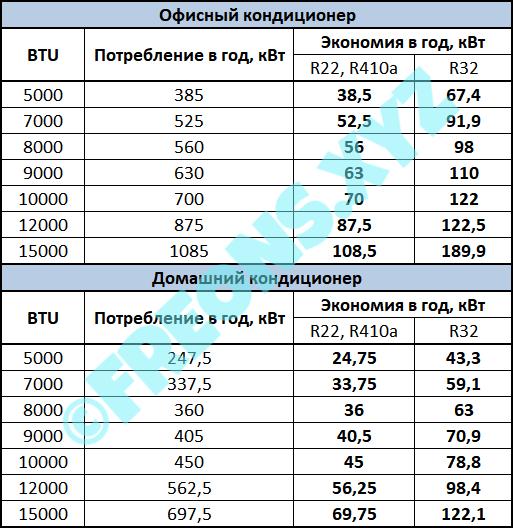 Таблица потребления и экономии при охлаждении инверторным кондиционером